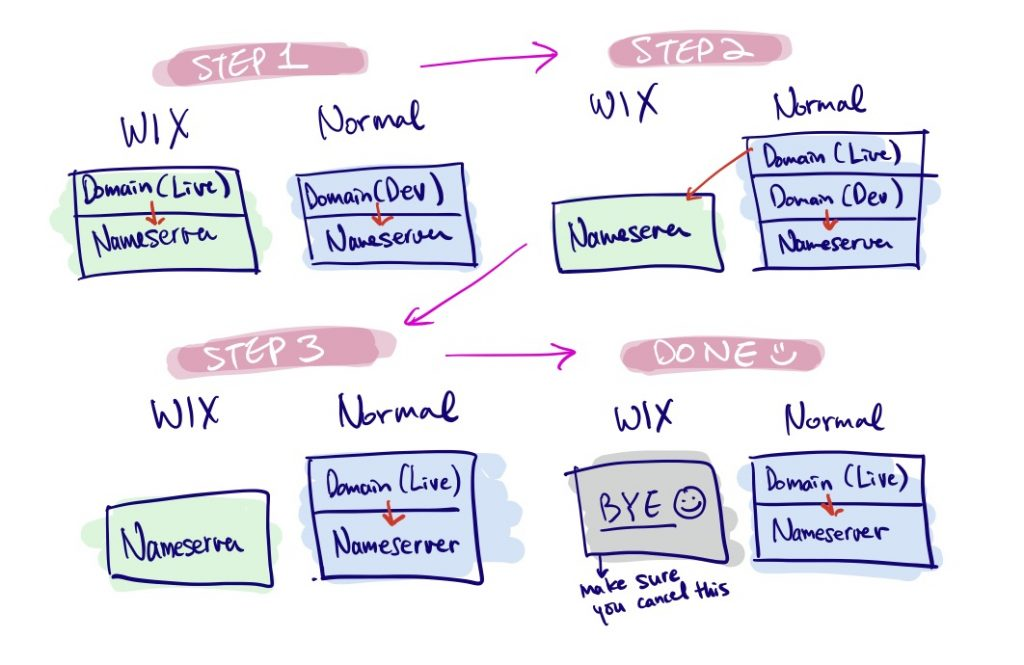 WP - Migrating from WIX to WordPress